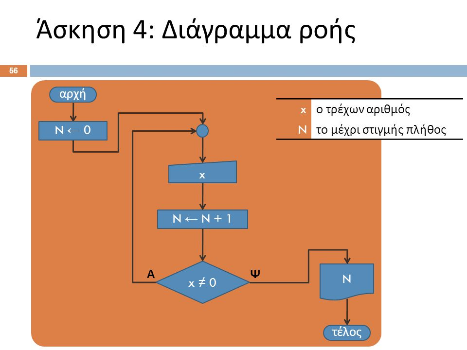 Άσκηση 4: Ψευδοκώδικας Αρχή. N ← 0 . Επανάληψη: Διάβασε x .