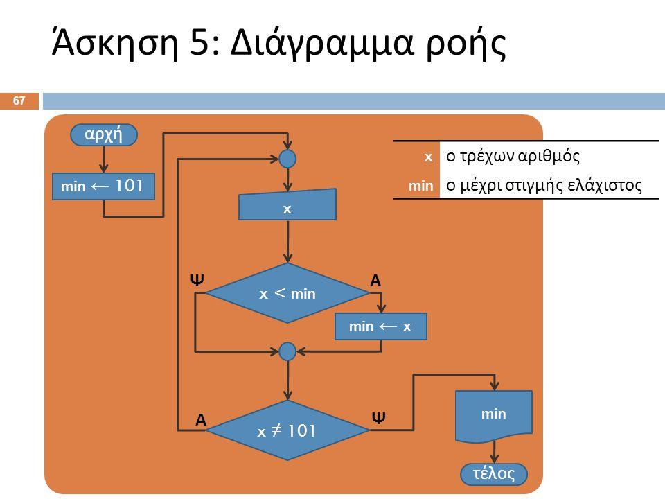 Άσκηση 5: Ψευδοκώδικας Αρχή. min ← 101 . Επανάληψη: Διάβασε x .