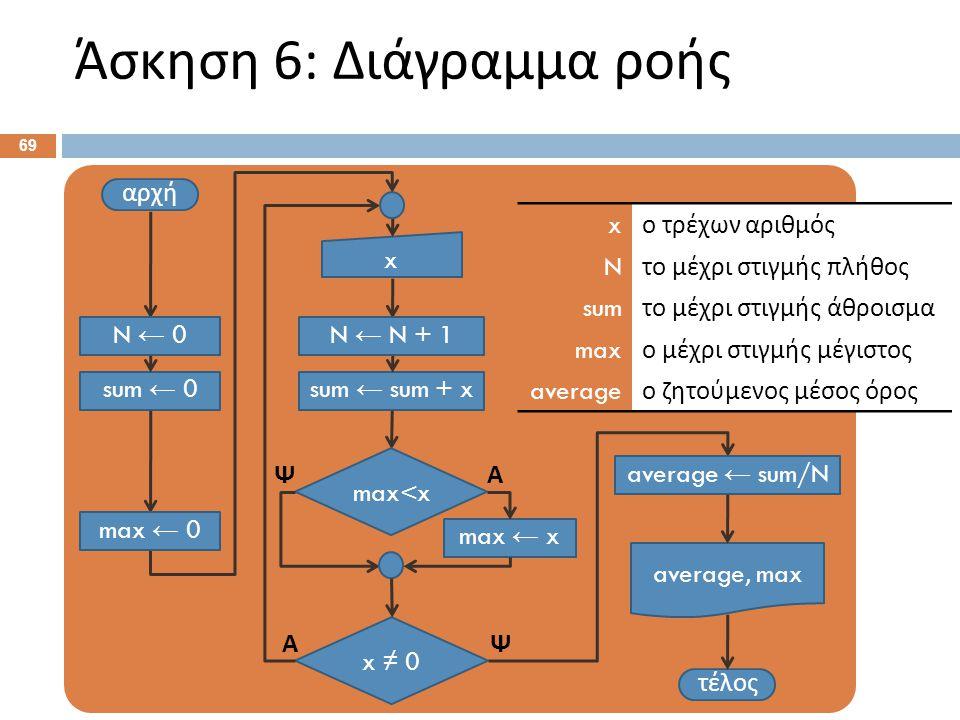 Άσκηση 6: Ψευδοκώδικας Αρχή. Ν ← 0 . sum ← 0 . max ← 0 . Επανάληψη: