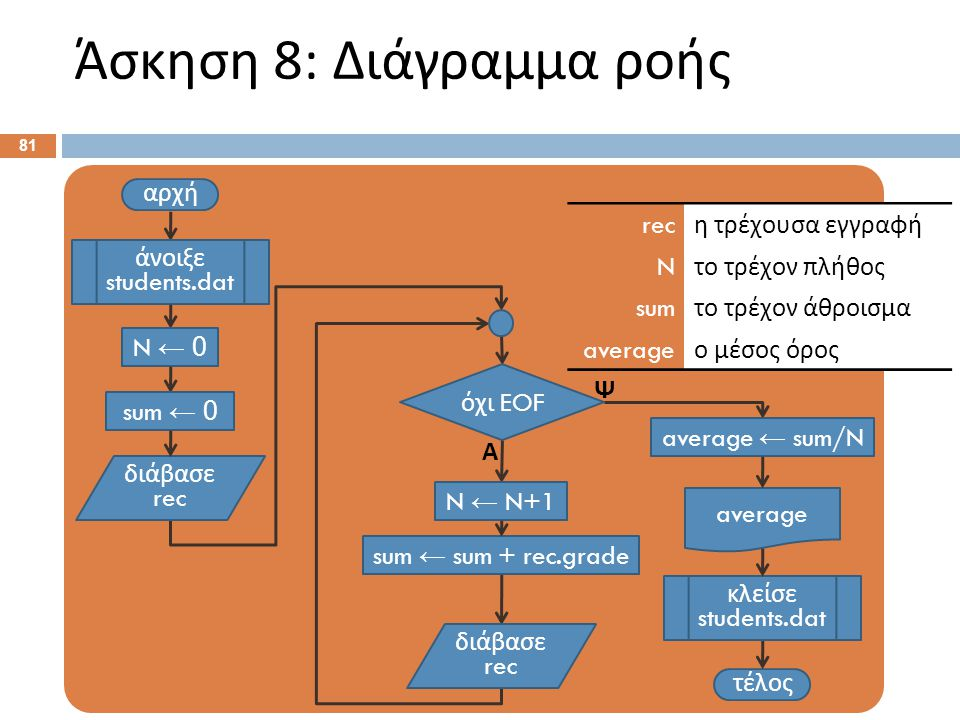 Άσκηση 8: Ψευδοκώδικας Αρχή. Άνοιξε students.dat . N ← 0 . sum ← 0 .