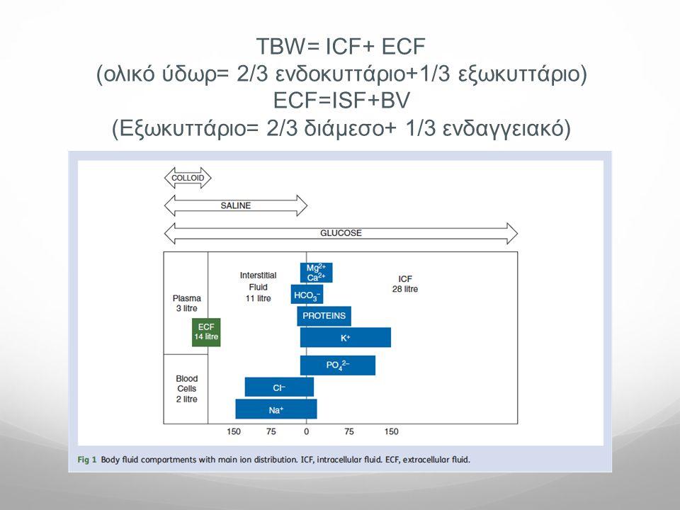(ολικό ύδωρ= 2/3 ενδοκυττάριο+1/3 εξωκυττάριο) ECF=ISF+BV
