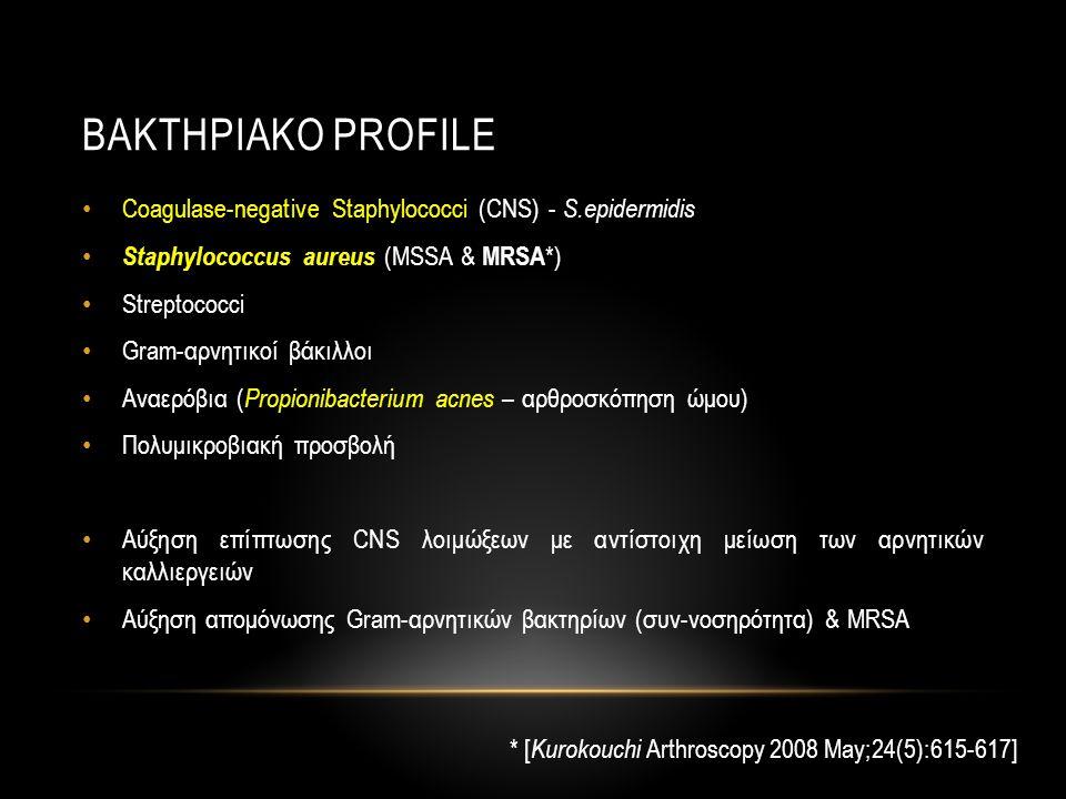 ΒΑΚτηριακο profile Coagulase-negative Staphylococci (CNS) - S.epidermidis. Staphylococcus aureus (MSSA & MRSA*)