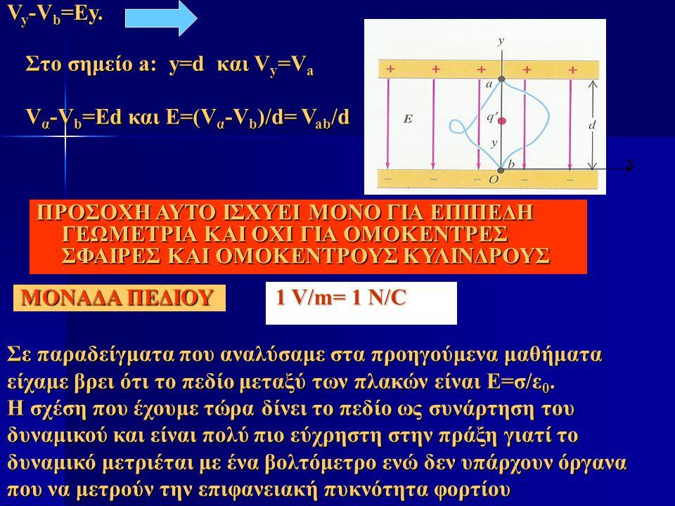 Στο σημείο a: y=d και Vy=Va