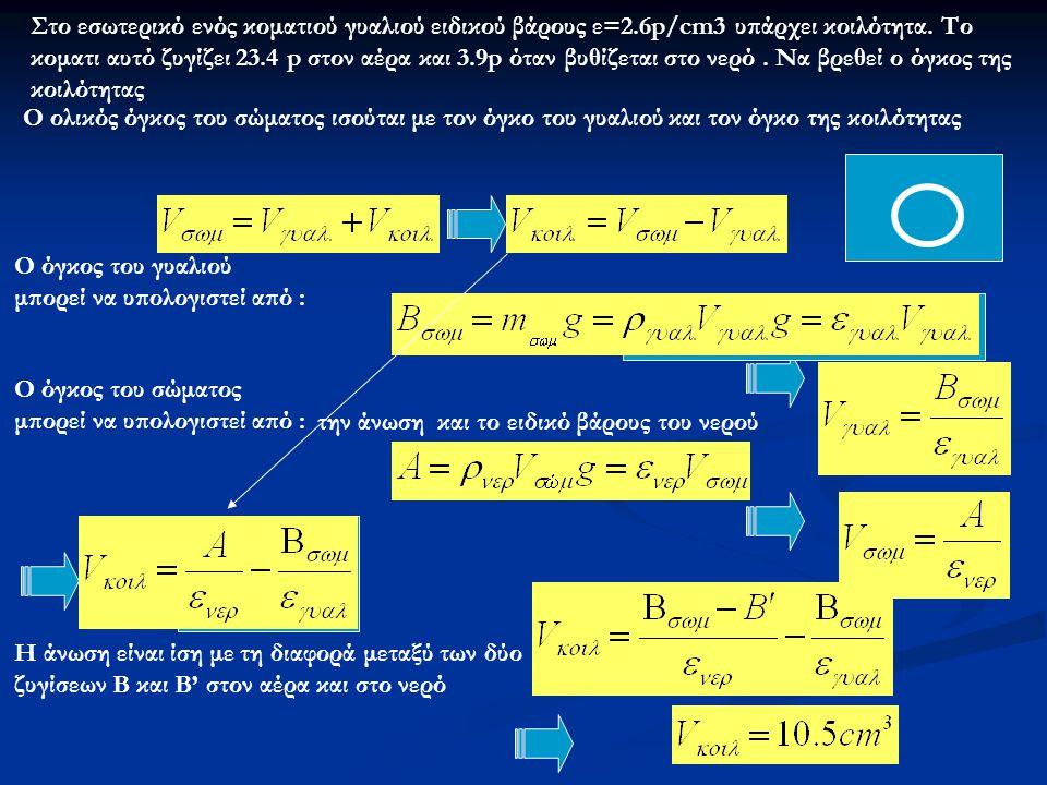 Στο εσωτερικό ενός κοματιού γυαλιού ειδικού βάρους ε=2