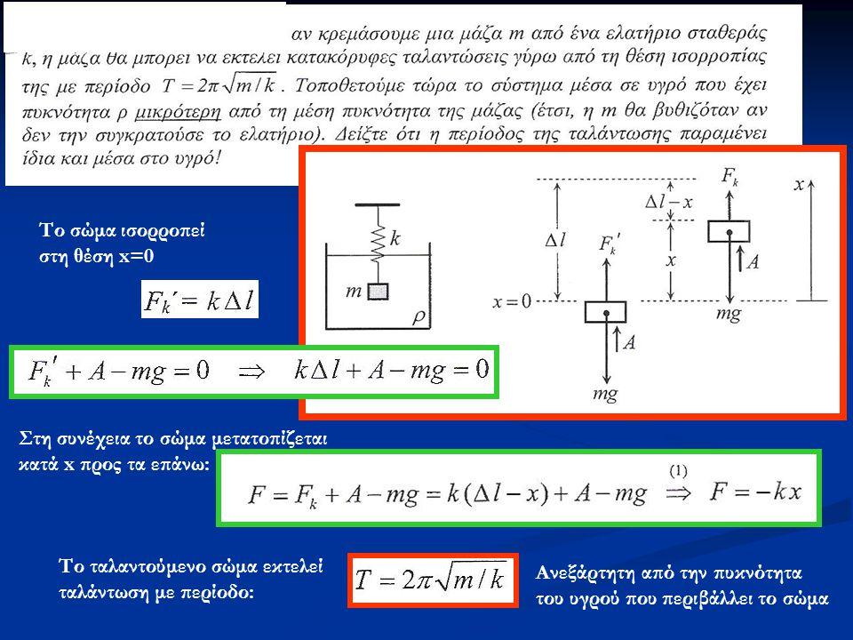 Το σώμα ισορροπεί στη θέση x=0