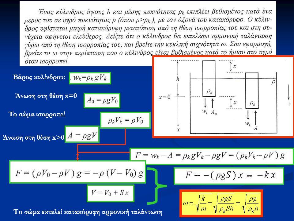 Βάρος κυλίνδρου: Άνωση στη θέση x=0. To σώμα ισορροπεί.