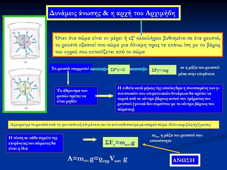 Δυνάμεις άνωσης & η αρχή του Αρχιμήδη