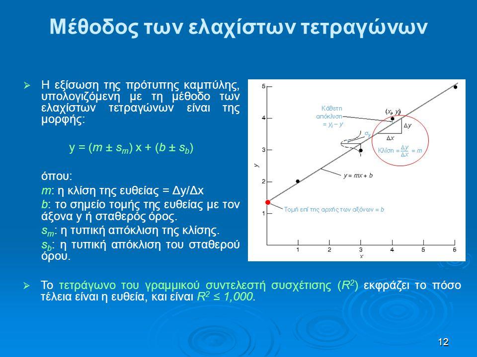 Μέθοδος των ελαχίστων τετραγώνων