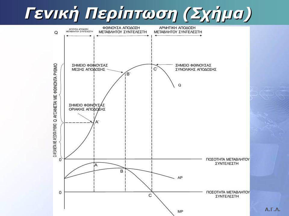 Γενική Περίπτωση (Σχήμα)