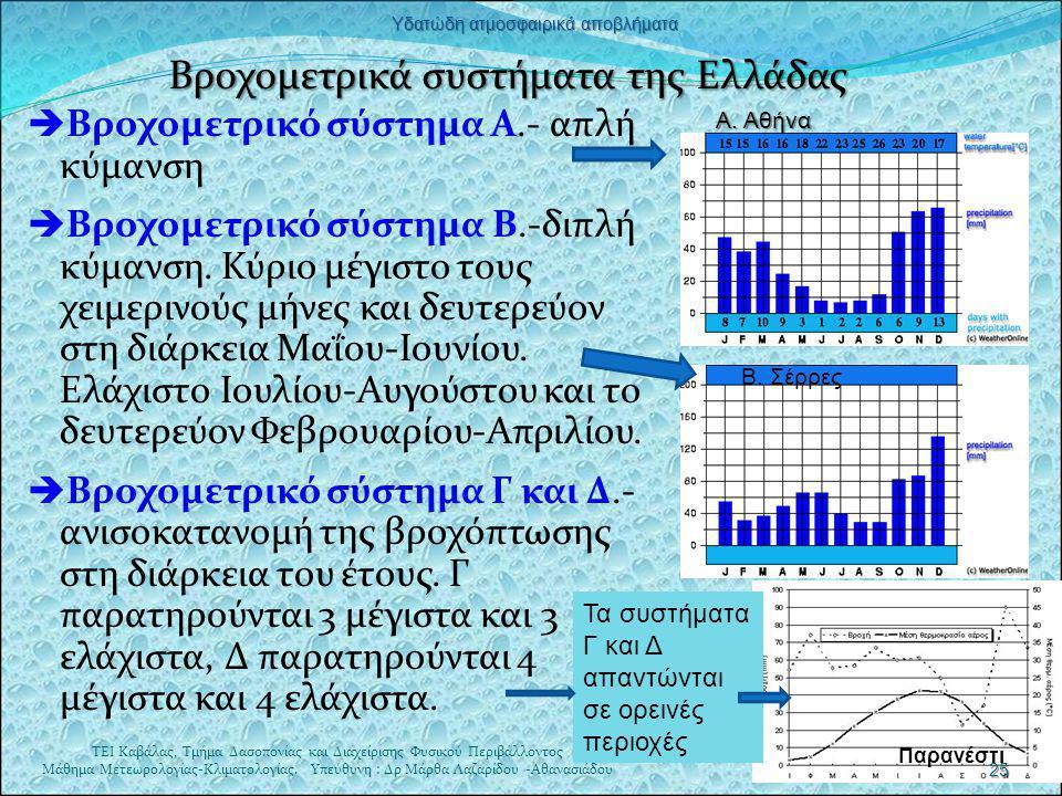 Βροχομετρικά συστήματα της Ελλάδας