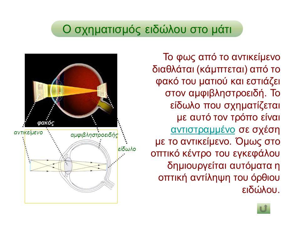 Ο σχηματισμός ειδώλου στο μάτι