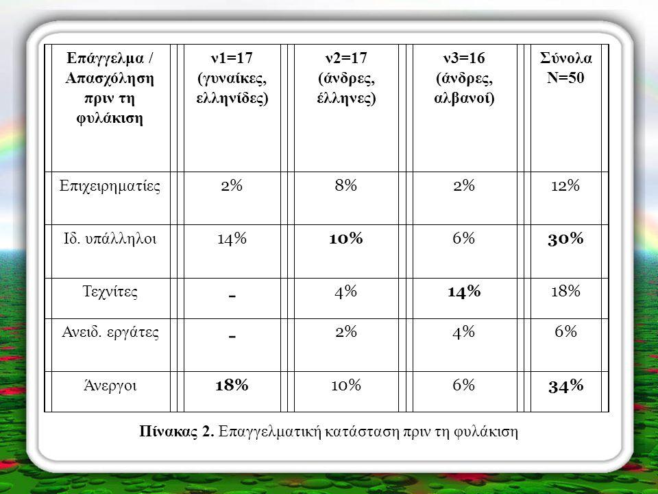 - Επάγγελμα / Απασχόληση πριν τη φυλάκιση ν1=17 (γυναίκες, ελληνίδες)