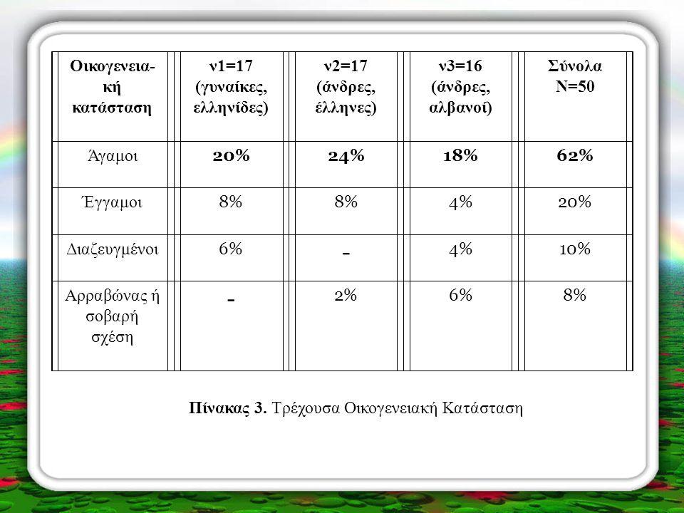 - Oικογενεια-κή κατάσταση ν1=17 (γυναίκες, ελληνίδες) ν2=17