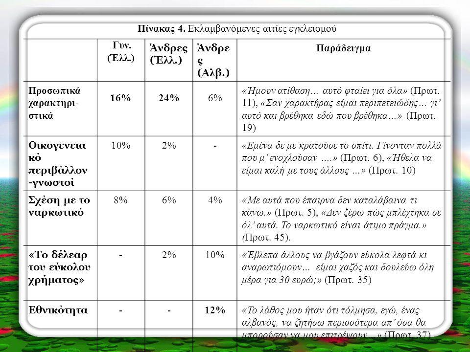 Πίνακας 4. Εκλαμβανόμενες αιτίες εγκλεισμού