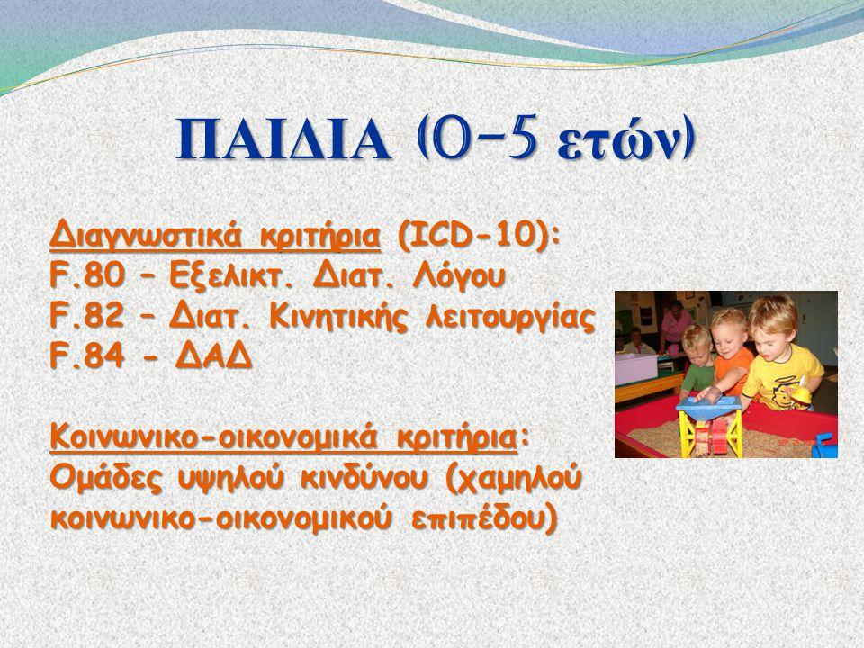ΠΑΙΔΙΑ (0-5 ετών) Διαγνωστικά κριτήρια (ICD-10):