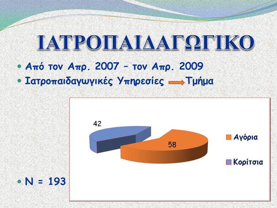 ΙΑΤΡΟΠΑΙΔΑΓΩΓΙΚΟ Από τον Απρ. 2007 – τον Απρ. 2009