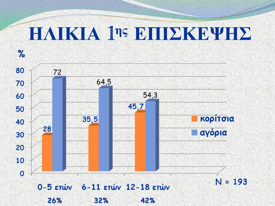 ΗΛΙΚΙΑ 1ης ΕΠΙΣΚΕΨΗΣ % Ν = 193 26% 32% 42%