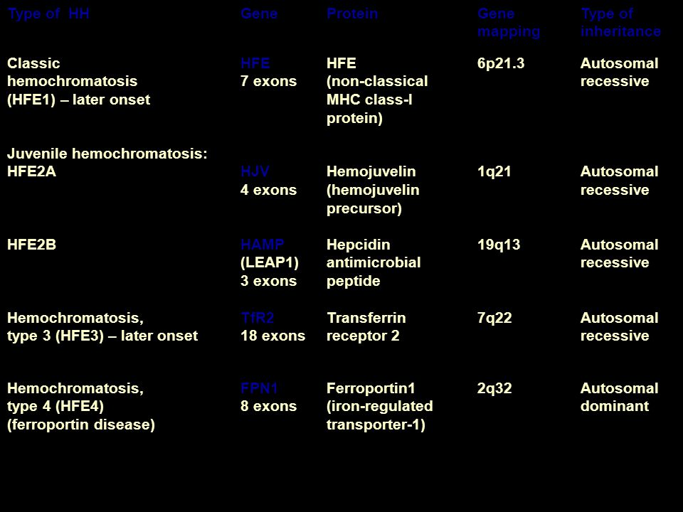 Type of HH Gene. Protein. Gene mapping. Type of inheritance. Classic. hemochromatosis. (HFE1) – later onset.