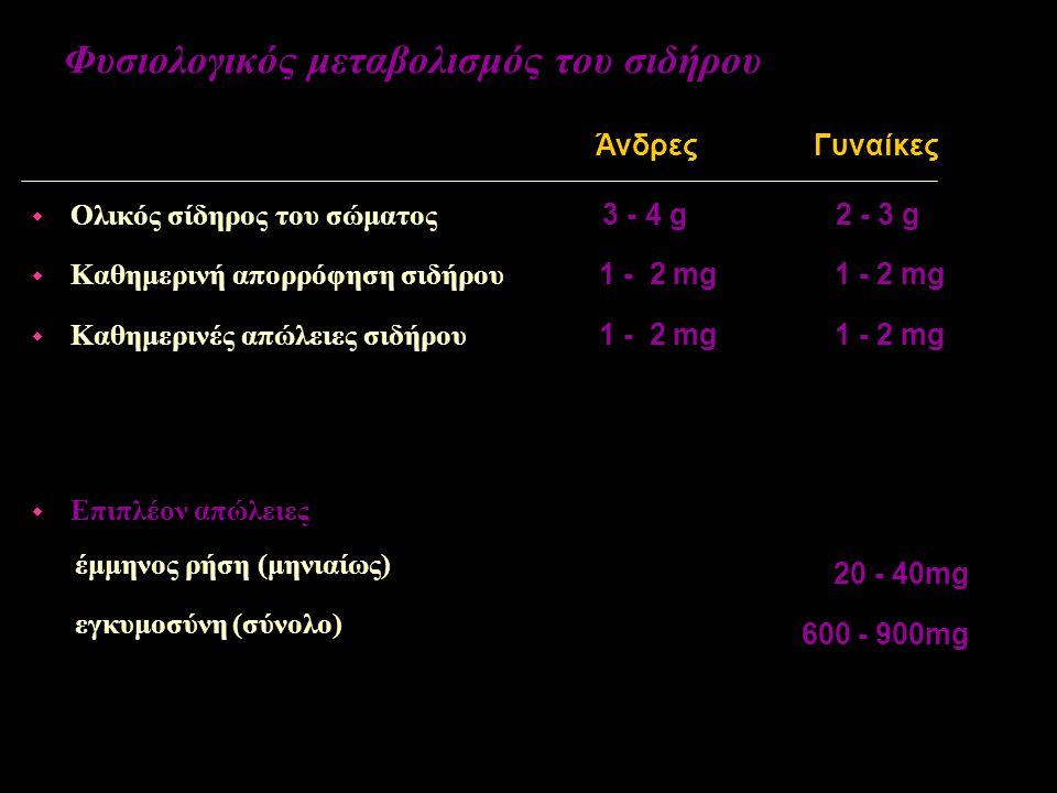 Φυσιολογικός μεταβολισμός του σιδήρου