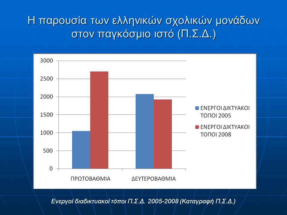 Η παρουσία των ελληνικών σχολικών μονάδων στον παγκόσμιο ιστό (Π.Σ.Δ.)