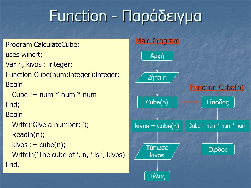 Function - Παράδειγμα Main Program Program CalculateCube; uses wincrt;