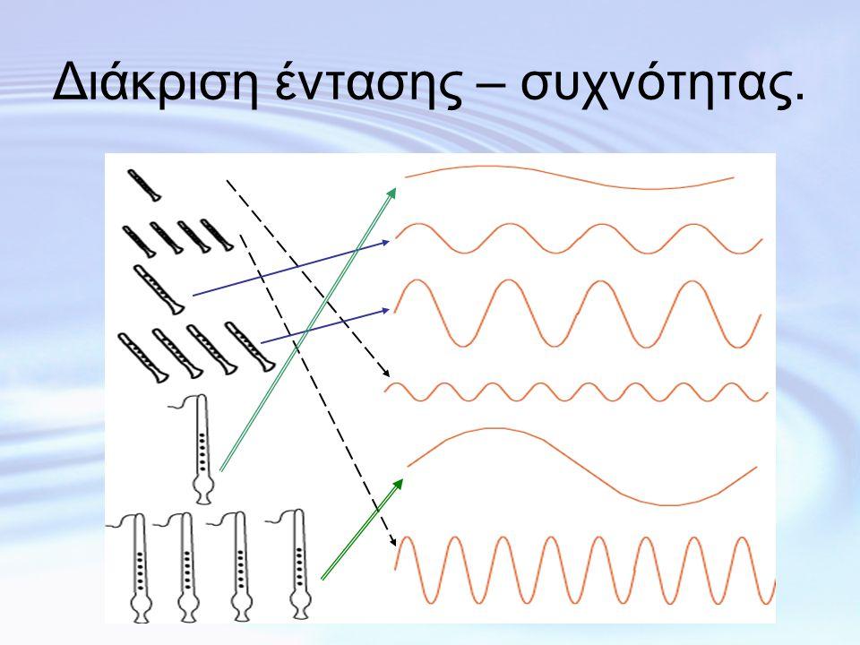 Διάκριση έντασης – συχνότητας.
