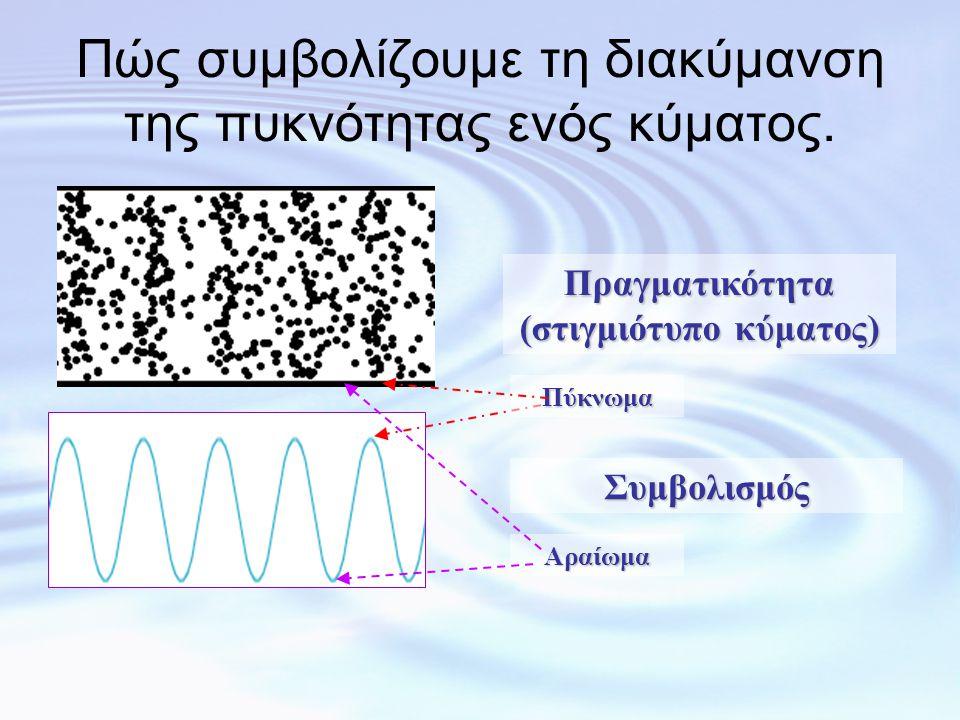 Πώς συμβολίζουμε τη διακύμανση της πυκνότητας ενός κύματος.