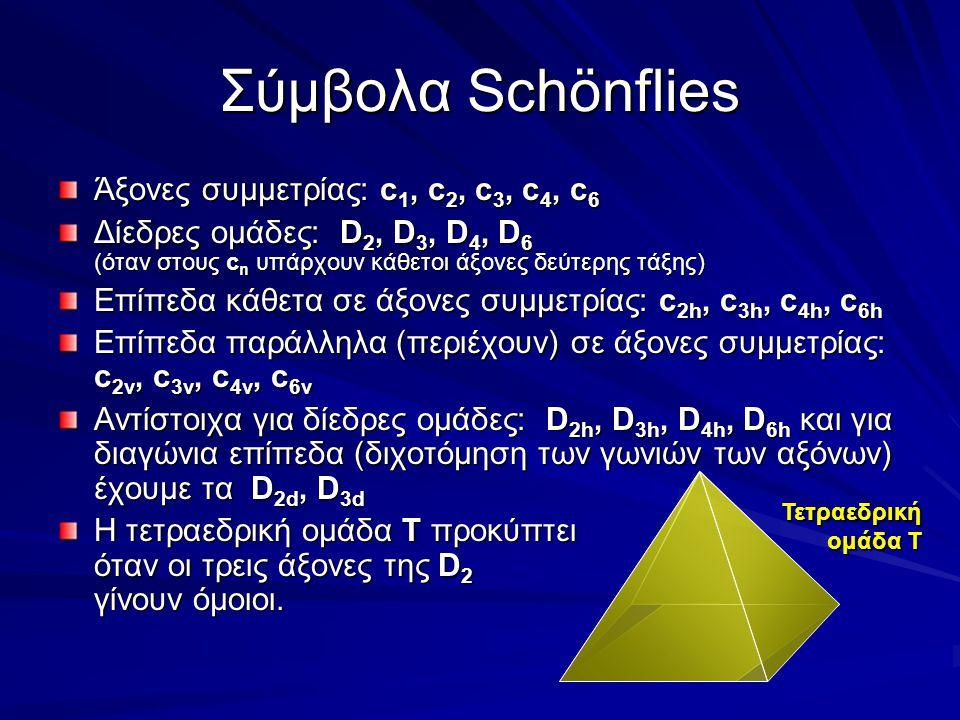 Σύμβολα Schönflies Άξονες συμμετρίας: c1, c2, c3, c4, c6
