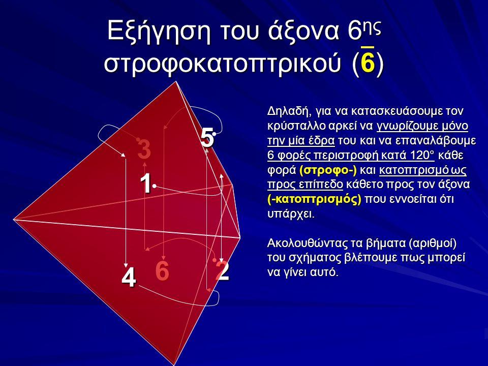 Εξήγηση του άξονα 6ης στροφοκατοπτρικού (6)