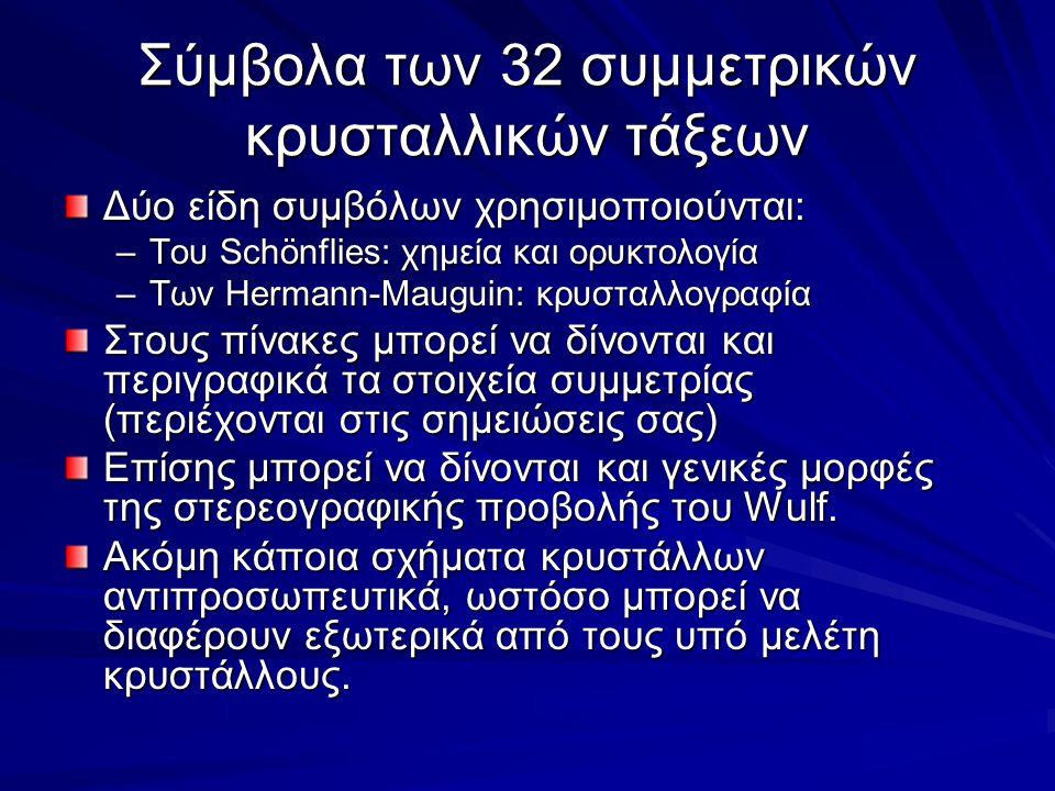 Σύμβολα των 32 συμμετρικών κρυσταλλικών τάξεων