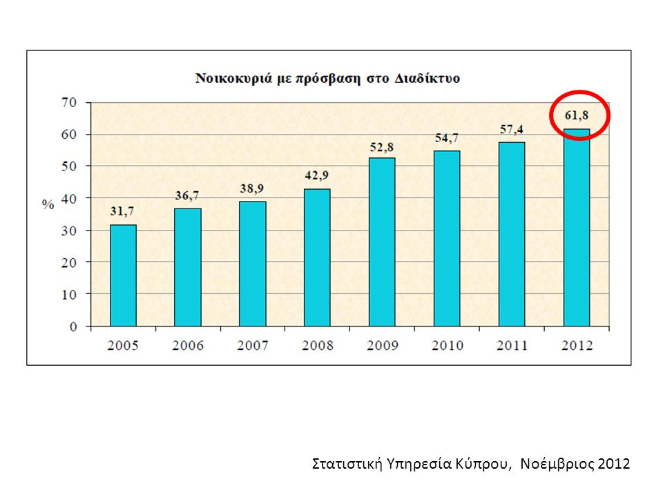 Στατιστική Υπηρεσία Κύπρου, Νοέμβριος 2012