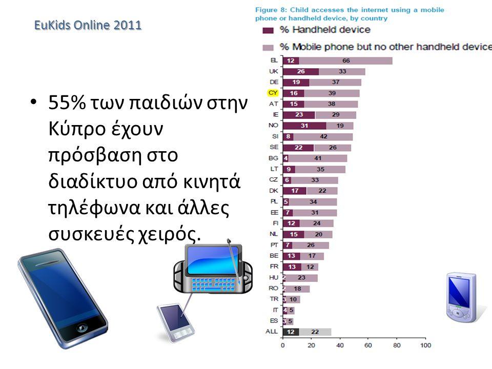 EuKids Online 2011 55% των παιδιών στην Κύπρο έχουν πρόσβαση στο διαδίκτυο από κινητά τηλέφωνα και άλλες συσκευές χειρός.