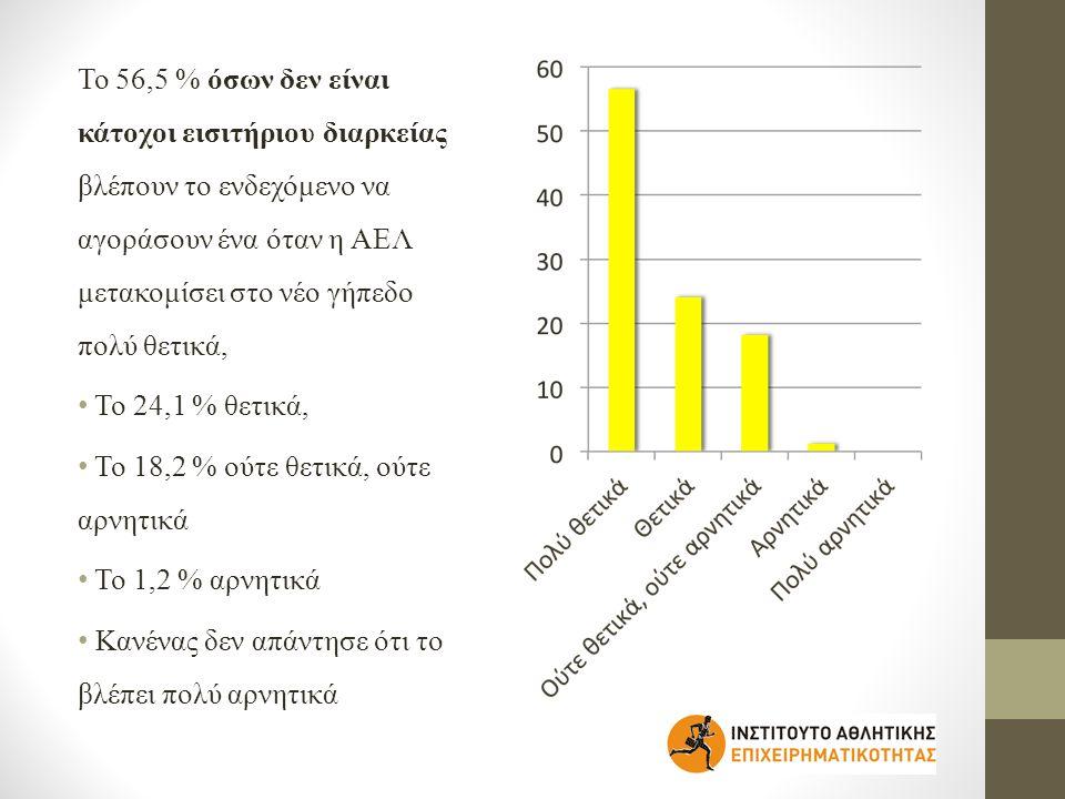 Το 56,5 % όσων δεν είναι κάτοχοι εισιτήριου διαρκείας βλέπουν το ενδεχόμενο να αγοράσουν ένα όταν η ΑΕΛ μετακομίσει στο νέο γήπεδο πολύ θετικά,
