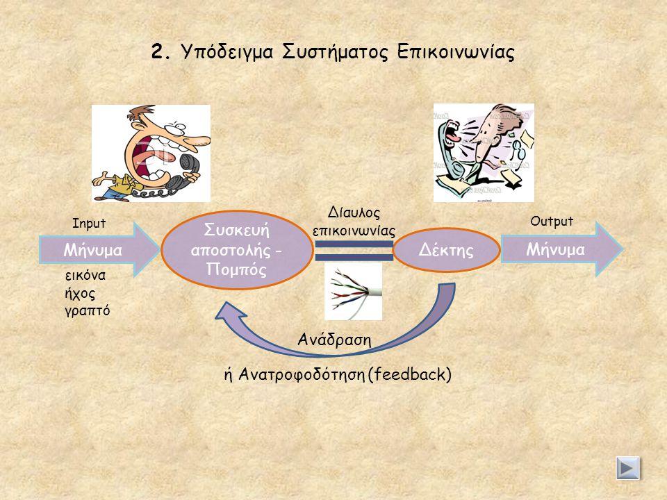 2. Υπόδειγμα Συστήματος Επικοινωνίας