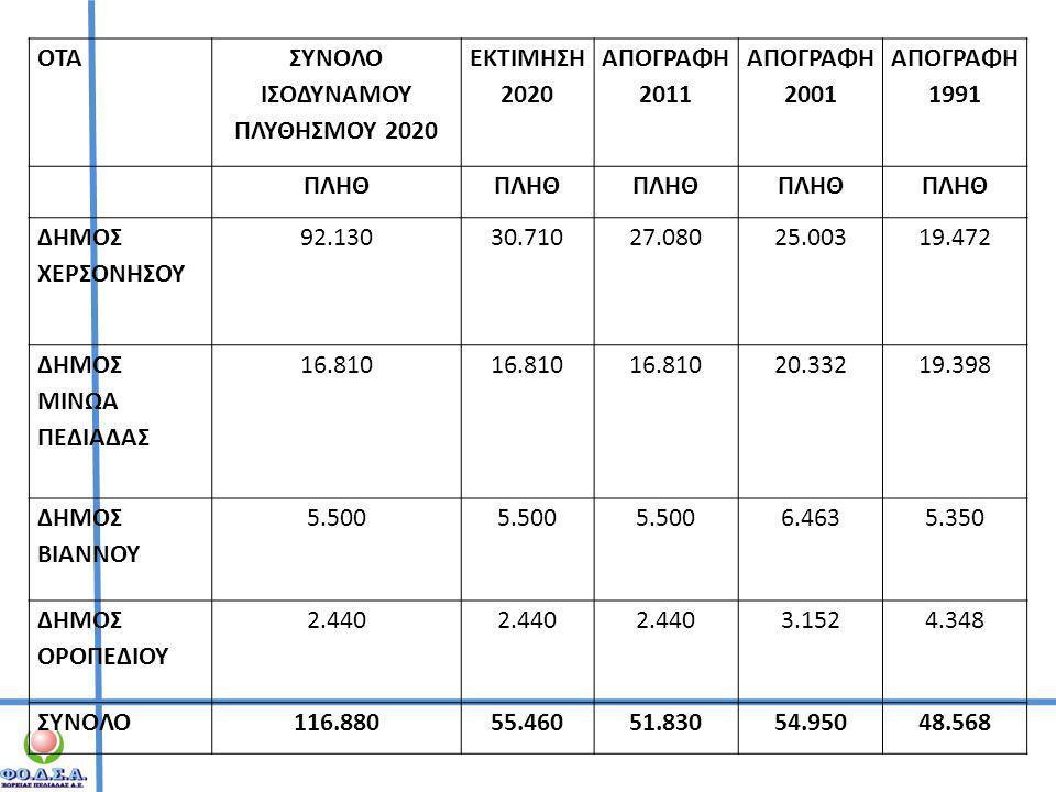 ΣΥΝΟΛΟ ΙΣΟΔΥΝΑΜΟΥ ΠΛΥΘΗΣΜΟΥ 2020
