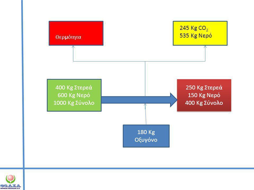 245 Kg CO2 535 Kg Νερό 400 Kg Στερεά 600 Kg Νερό 1000 Kg Σύνολο