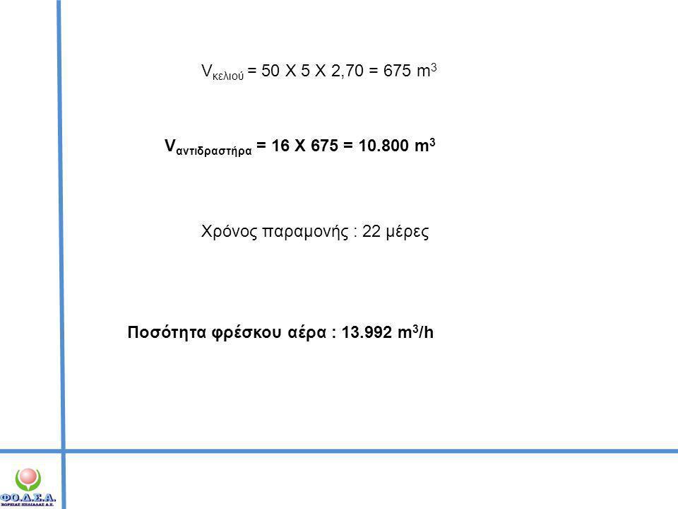 Vκελιού = 50 Χ 5 Χ 2,70 = 675 m3 Vαντιδραστήρα = 16 Χ 675 = 10.800 m3. Χρόνος παραμονής : 22 μέρες.