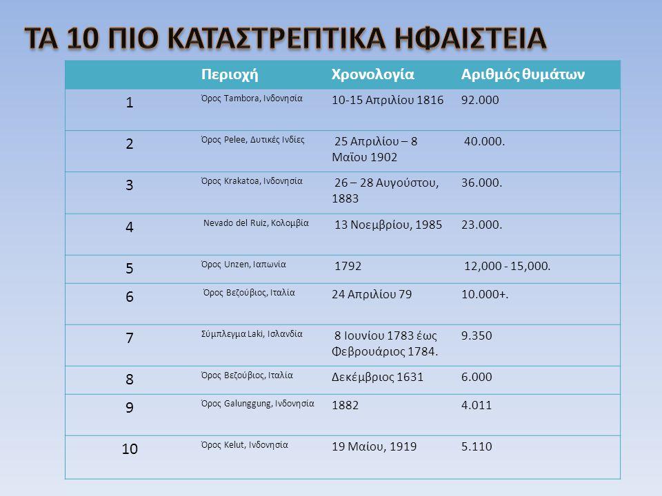 ΤΑ 10 ΠΙΟ ΚΑΤΑΣΤΡΕΠΤΙΚΑ ΗΦΑΙΣΤΕΙΑ