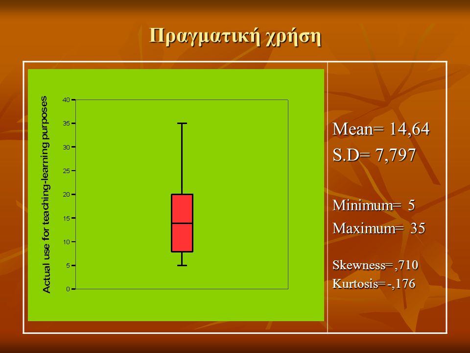 Πραγματική χρήση Mean= 14,64 S.D= 7,797 Minimum= 5 Maximum= 35