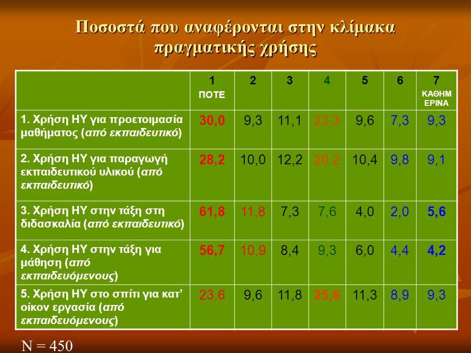 Ποσοστά που αναφέρονται στην κλίμακα πραγματικής χρήσης