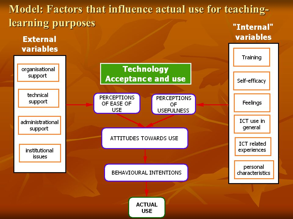 Model: Factors that influence actual use for teaching-learning purposes