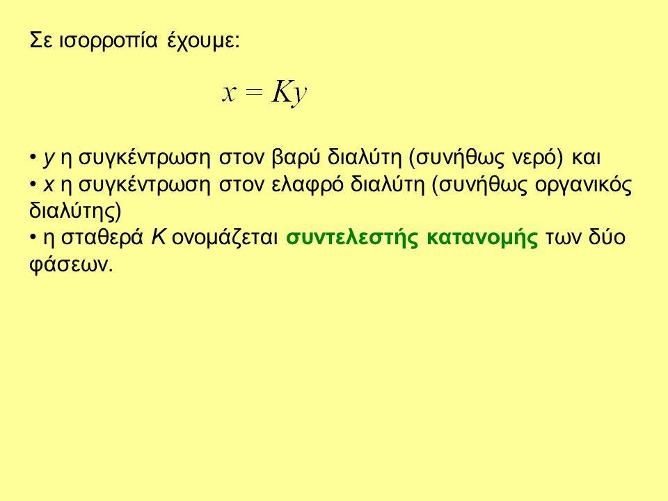 Σε ισορροπία έχουμε: y η συγκέντρωση στον βαρύ διαλύτη (συνήθως νερό) και. x η συγκέντρωση στον ελαφρό διαλύτη (συνήθως οργανικός διαλύτης)