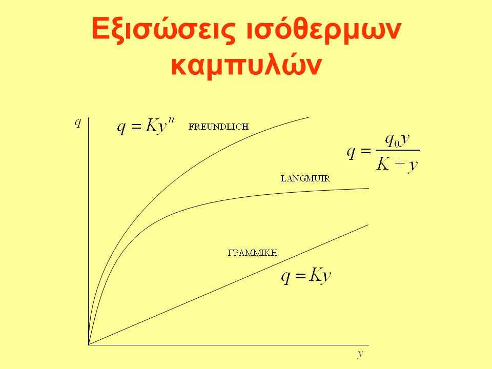 Εξισώσεις ισόθερμων καμπυλών