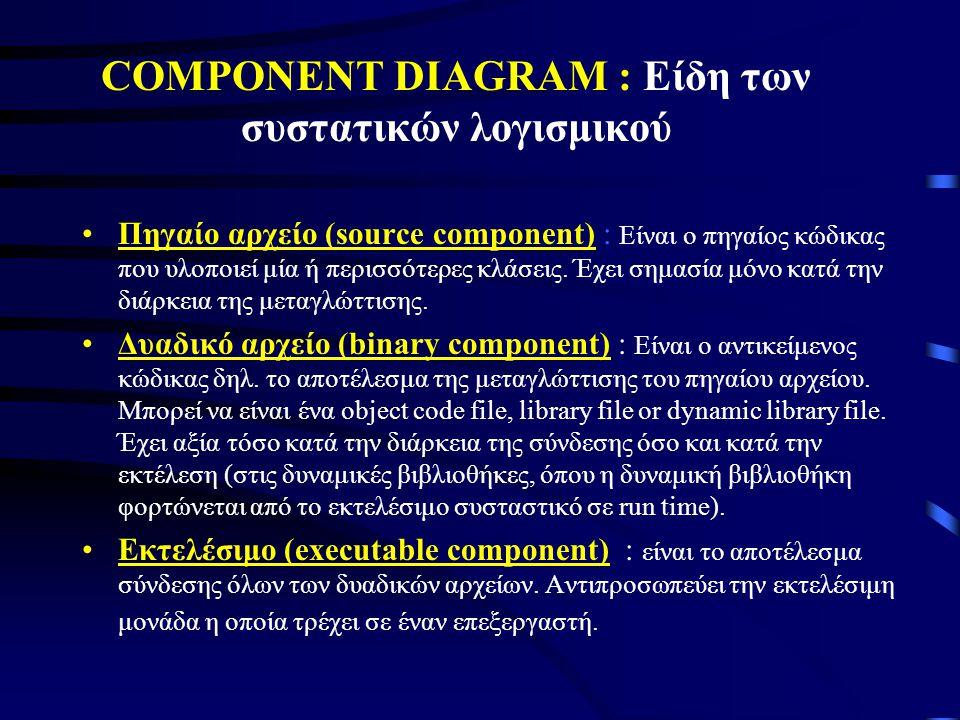 COMPONENT DIAGRAM : Είδη των συστατικών λογισμικού