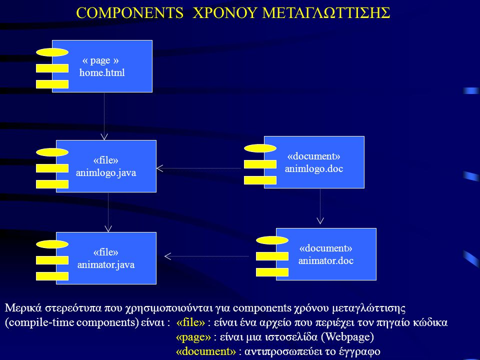 COMPONENTS ΧΡΟΝΟΥ ΜΕΤΑΓΛΩΤΤΙΣΗΣ