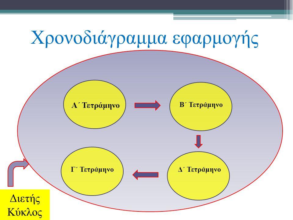 Χρονοδιάγραμμα εφαρμογής