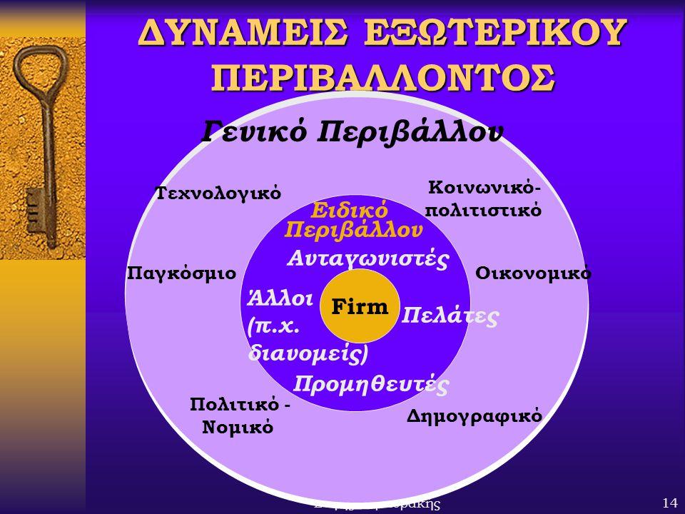 ΔΥΝΑΜΕΙΣ ΕΞΩΤΕΡΙΚΟΥ ΠΕΡΙΒΑΛΛΟΝΤΟΣ