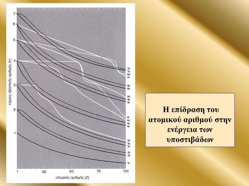 Η επίδραση του ατομικού αριθμού στην ενέργεια των υποστιβάδων