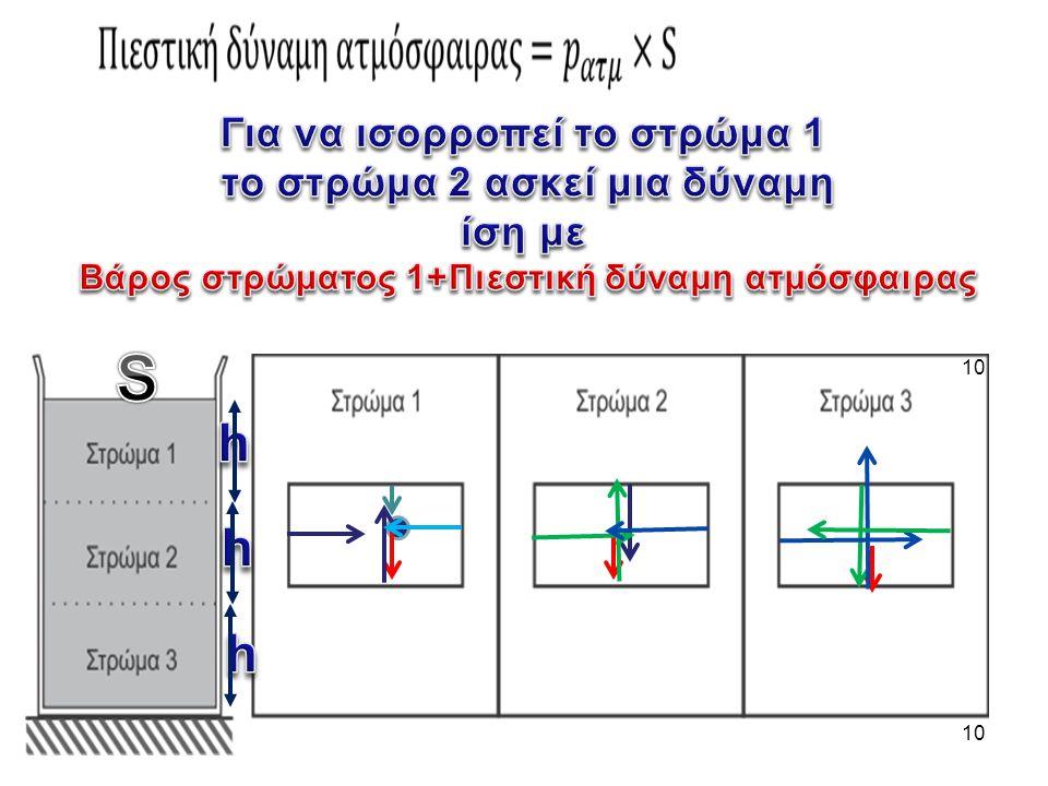 Για να ισορροπεί το στρώμα 1 το στρώμα 2 ασκεί μια δύναμη ίση με Βάρος στρώματος 1+Πιεστική δύναμη ατμόσφαιρας