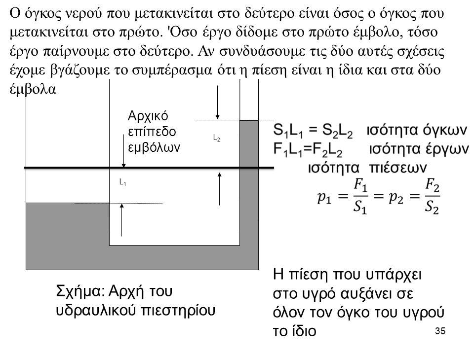 Σχήμα: Αρχή του υδραυλικού πιεστηρίου
